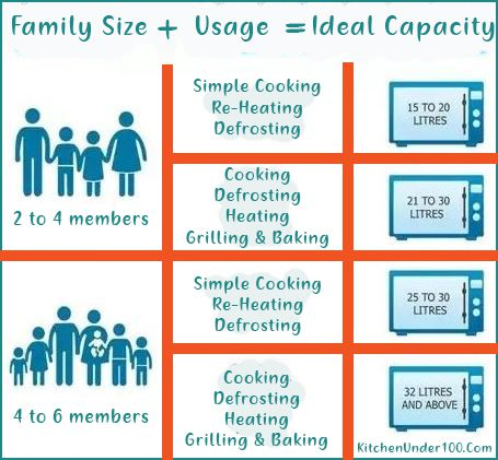 Microwave Oven Capacity Chart
